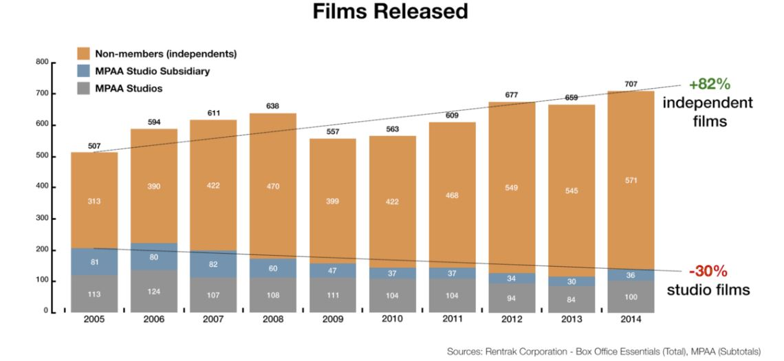 Films Released Chart