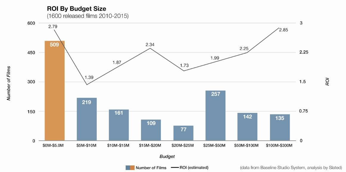 ROI by Budget Size Chart
