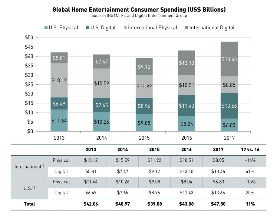 Global Home Entertainment Chart